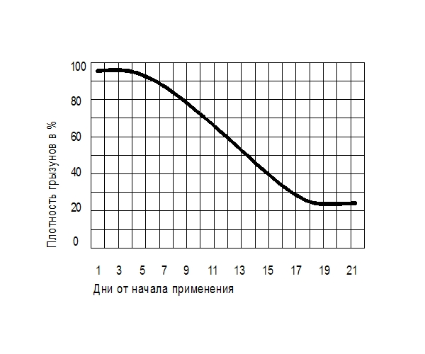 График воздействия электромагнитного отпугивателя грызунов PR-220.1